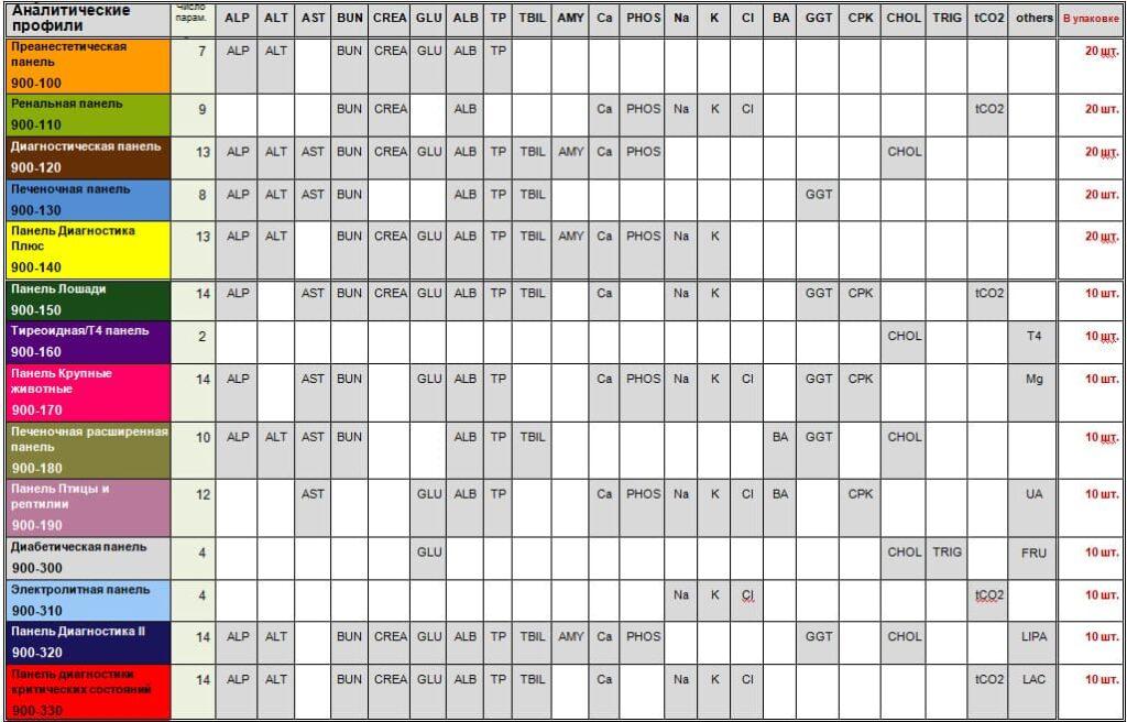 Диагностические панели Skyla VB1